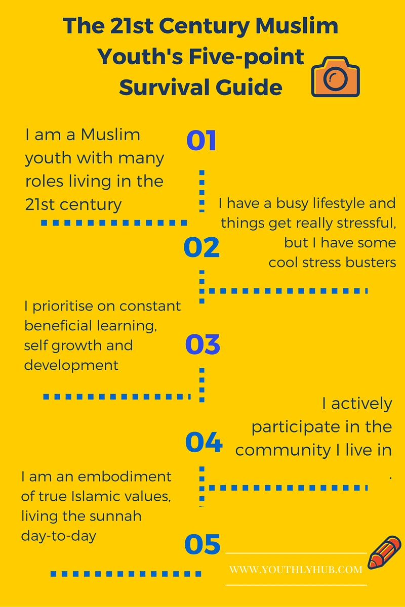 Youthlyhub.com poster on Muslim youth's survival guide